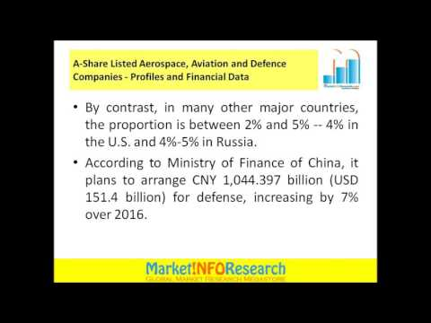 A-Share Listed Aerospace, Aviation and Defense Companies - Profiles and Financial Data