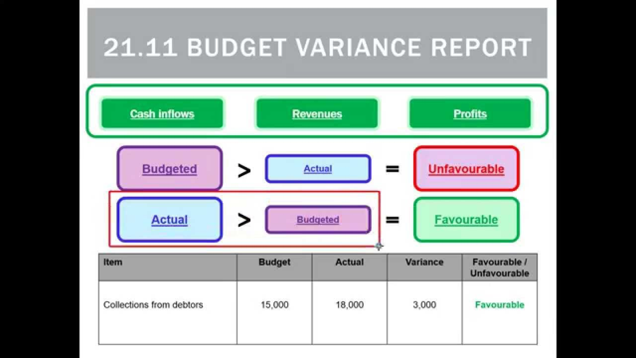 budget variance The following rule example calculates the variance between the budget and the annual estimate for operating expenses this example is based on an imaginary situation at a resort company.
