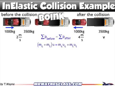 Inelastic Collision Example Recoil Youtube