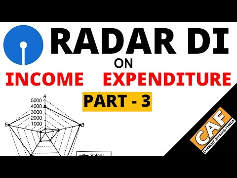 Radar DI on Income Expenditure Based - Level - 3 For SBI PO exams