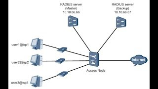 Configuring the Remote AAA (RADIUS Protocol) in Huawei OLT - Part-2 | gpontutorials.com
