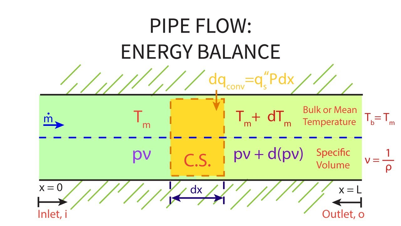 Heat Transfer L22 p1 - Energy Balance - Pipe Flow - YouTube