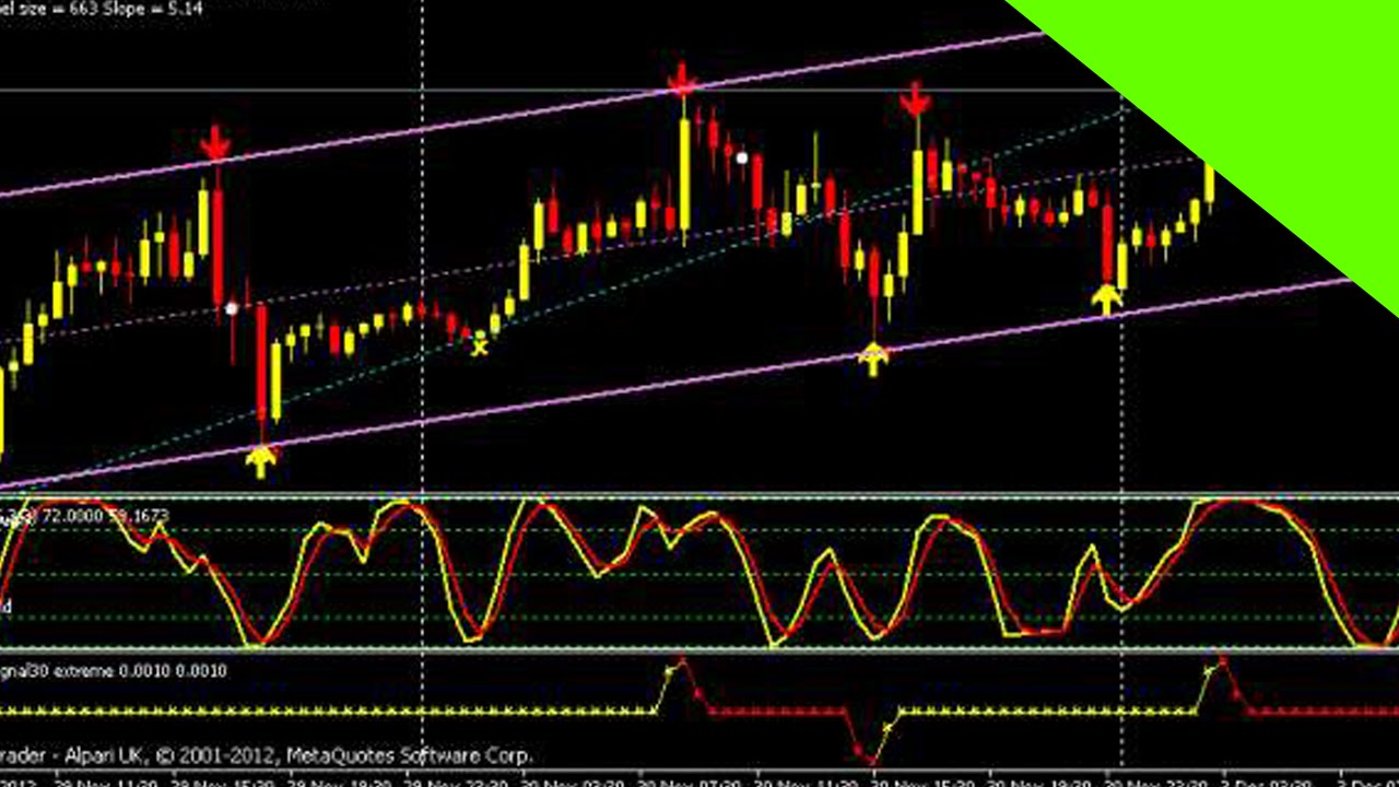 The Best FOREX Price Action Trading Indicator - Shift ...