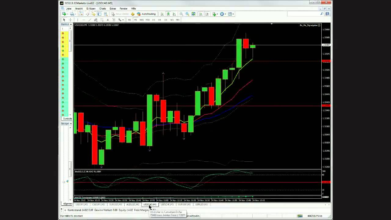 binary options trading strategy review plants
