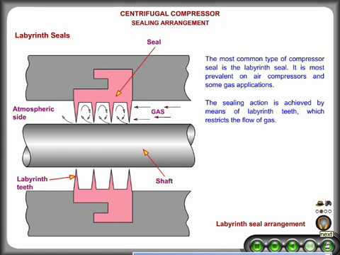 Working PrincipleOf Laybrinth&End Seal In Centrifugal Compressors......