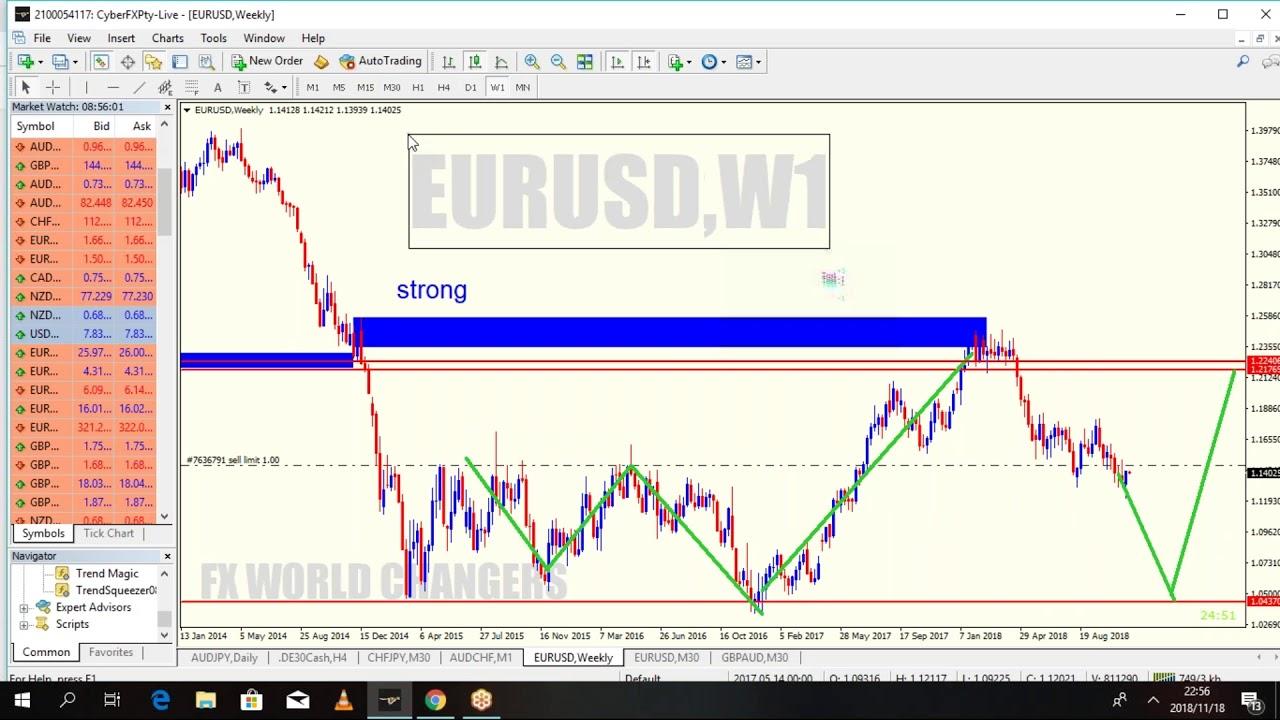 Range trading strategies forexworld forex trading high leverage