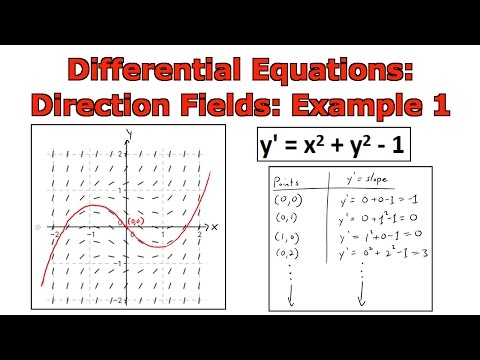 Slope Field Tutorial from YouTube · Duration:  1 minutes 32 seconds