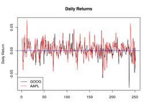 How to calculate Daily Return and annualized return