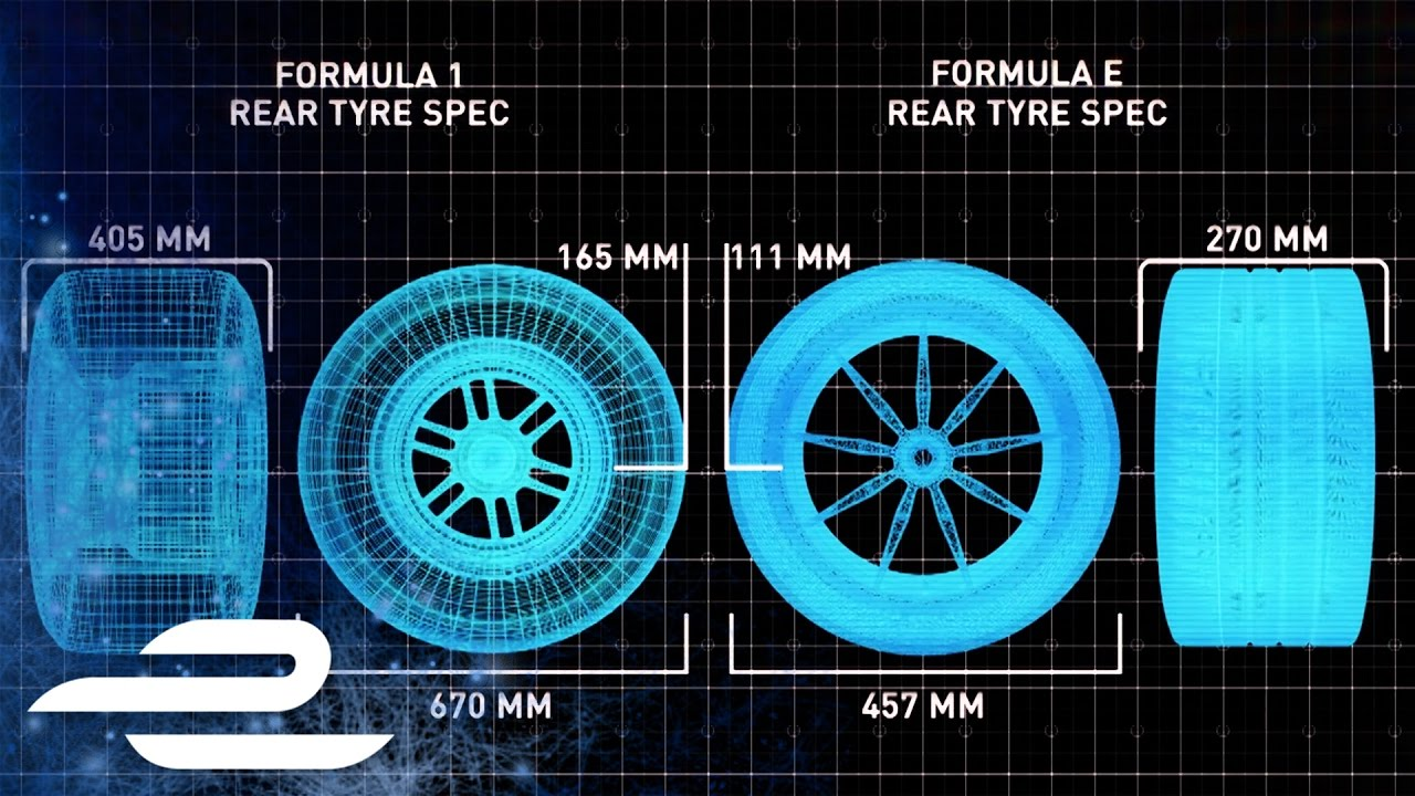 The Science Behind All Weather Formula E Tyres