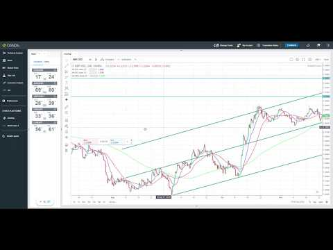 forex-trading-chart---gbp/usd-weekly-analysis---forex-trading-strategy-&-tips