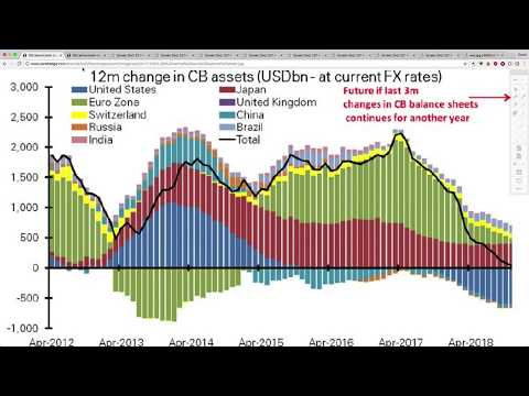 THIS is What Will Happen as Central Banks Remove Trillions in Liquidity in the Next 12 Months!
