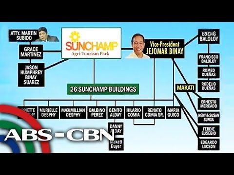 How Binay is linked to Batangas estate?