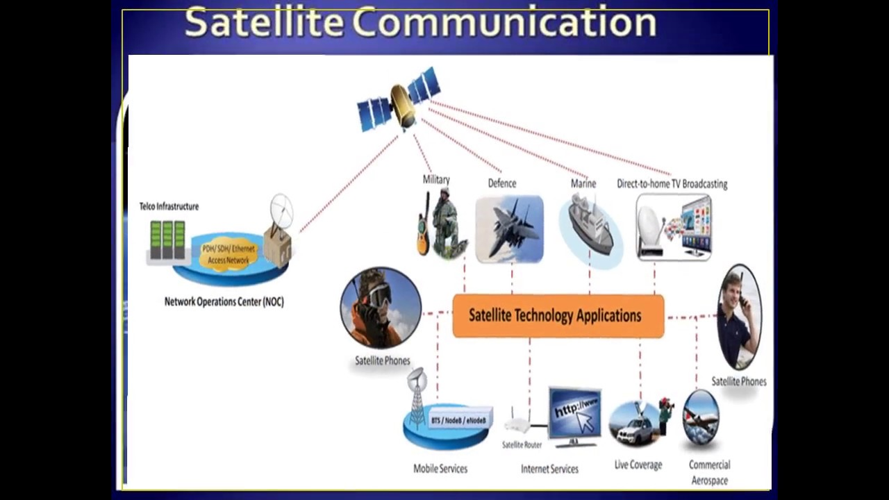 Paper presentation on satellite communications