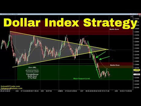 Dollar Index Strategy | Crude Oil, Emini, Nasdaq, Gold & Euro
