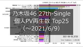乃木坂46 公式Youtubeにて、2021/6/4に公開された 27th-Single 個人PV予告編の動画の再生数推移をまとめました。 動画の中の縦のラインは平均値です。 #乃木坂46 ...