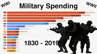 Top 15 Countries Military Spending (1830-2019)