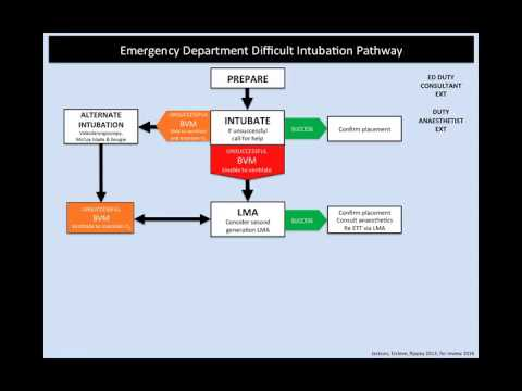 Difficult Airway Pathway