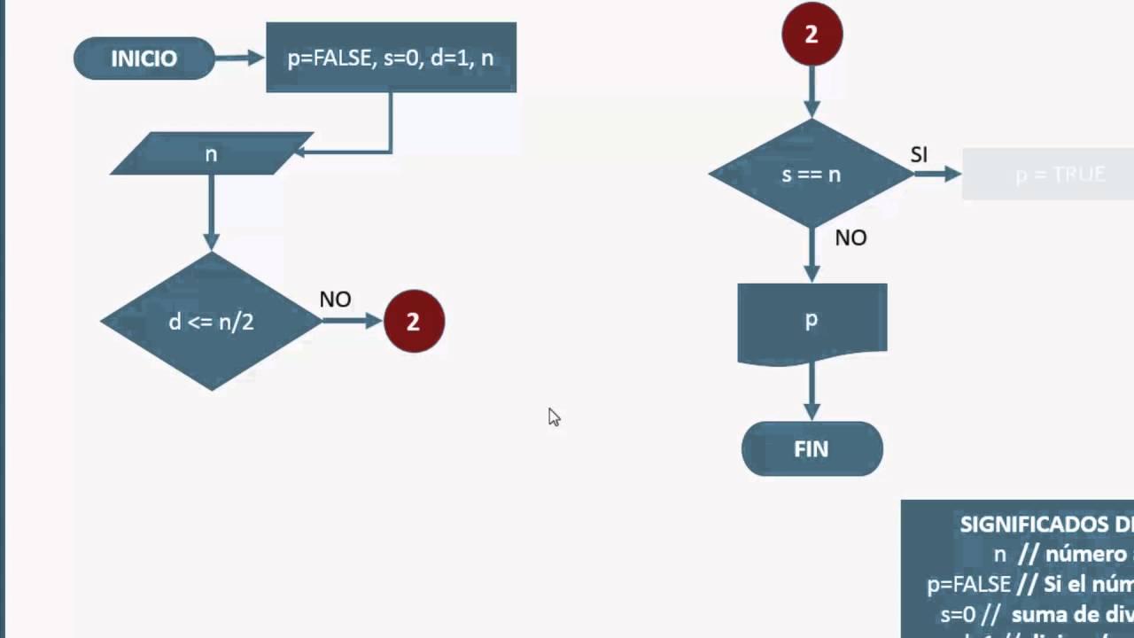 Diagrama de Flujo #10: Determinar si un Número es Perfecto  YouTube