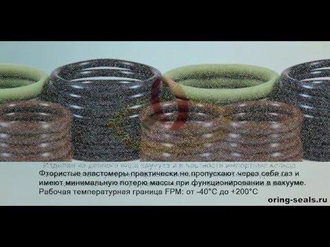 Импортные кольца круглого сечения - резиновые, уплотнительные, размеры