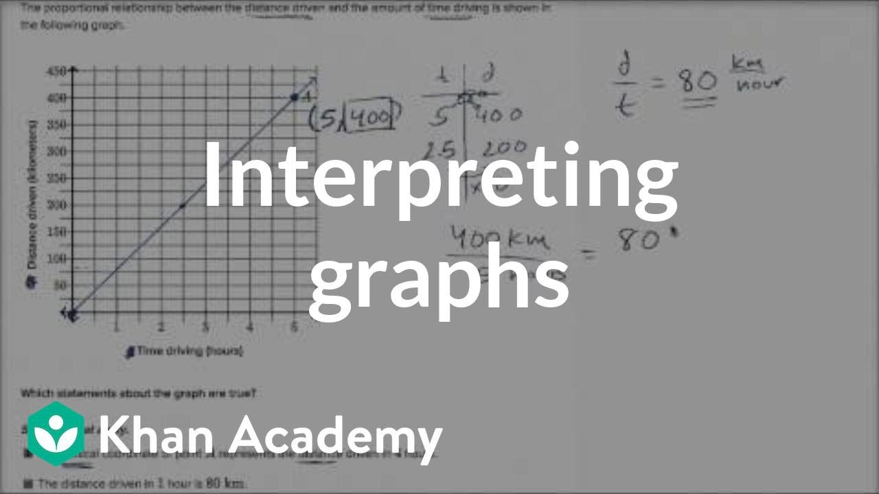 medium resolution of Interpreting graphs of proportional relationships (video)   Khan Academy