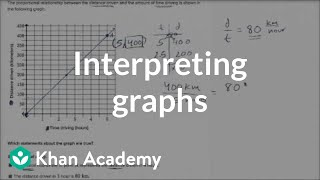 Examples Interpreting Graphs Of Proportional Relationships