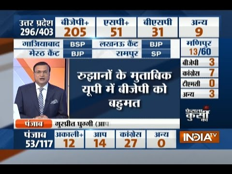 Election Result 2017: UP Poll-  BJP= 205, SP= 51, BSP= 31, Others= 9