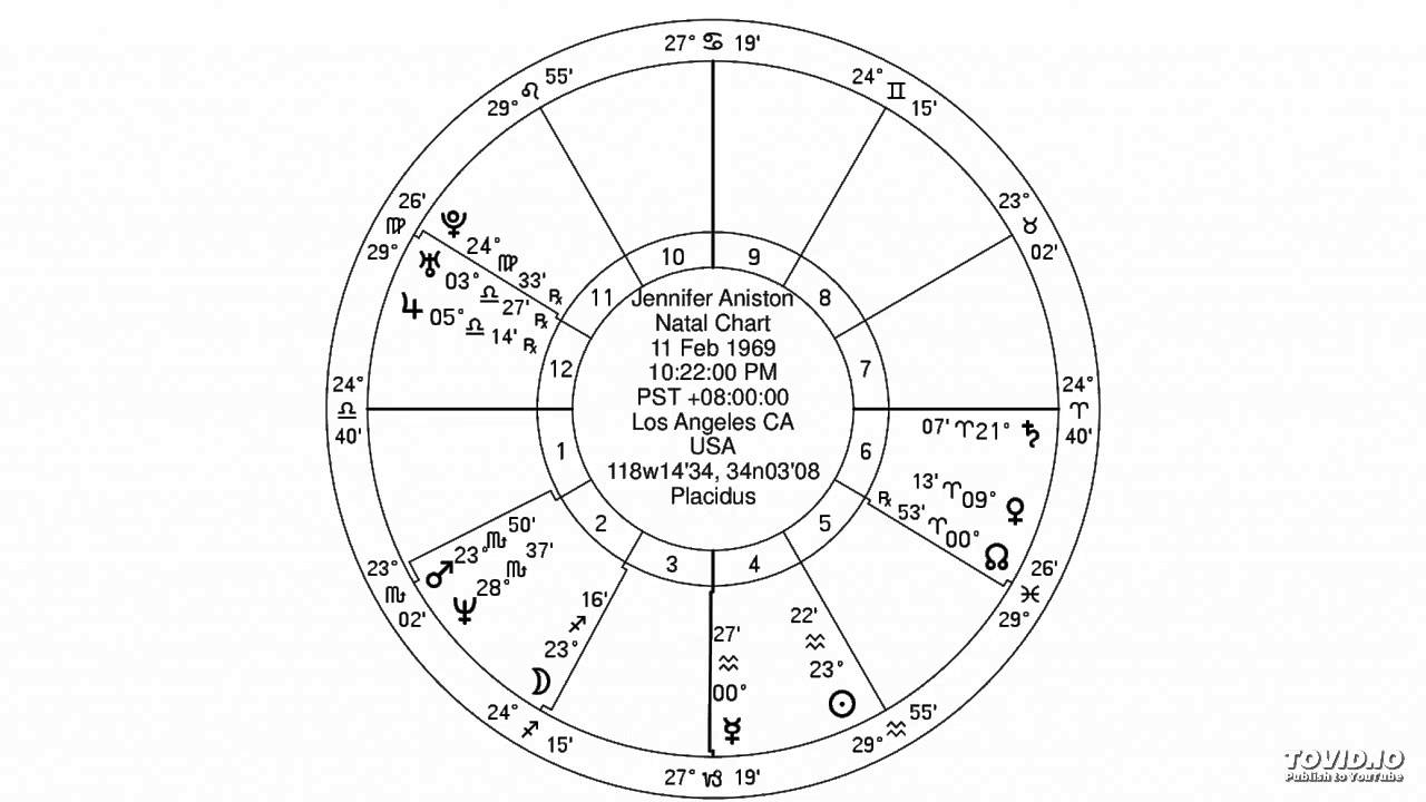 Jewish Astrology Libra Ascendent Venus In Aries Youtube