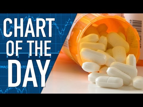 Drug Costs up 12 Percent Last Year, Hepatitis C Drugs Behind the Gain