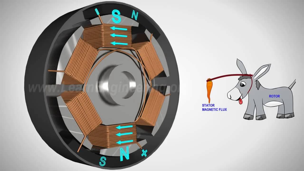 Hvordan virker en børsteløs DC motor