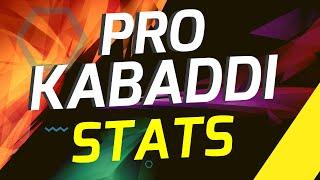 Pro Kabaddi League Season 6 Stats, Awards list