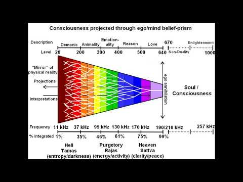 Holistic Scale of Consciousness & Frequency (world's most complete)