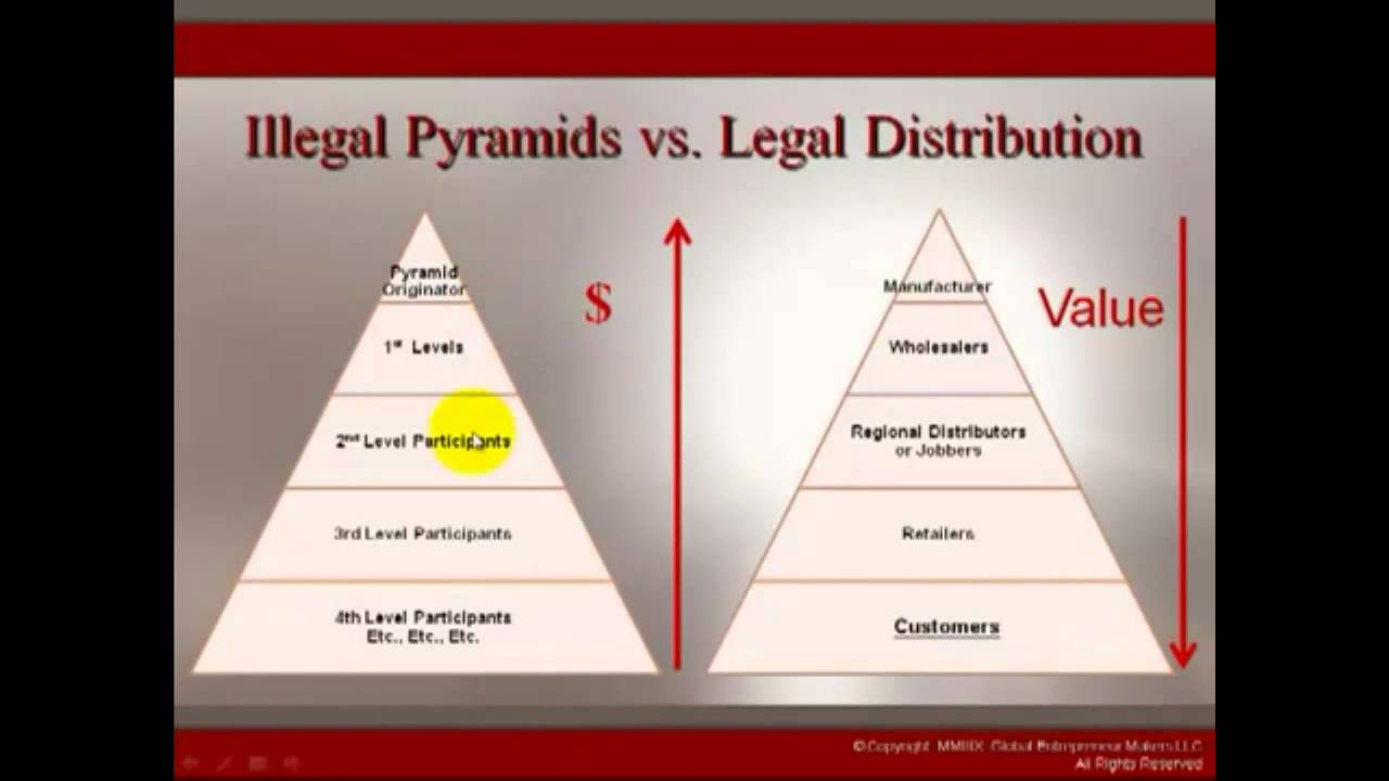 countering illegal multilevel marketing In multilevel or network marketing it may be a legitimate multilevel marketing plan if the money you make is based on the number of people you recruit and pyramid schemes are illegal, and the vast majority of participants lose money if you're considering buying into a multilevel.