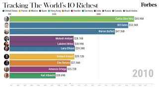 The World's Richest Billionaires 2001-2021 | Forbes