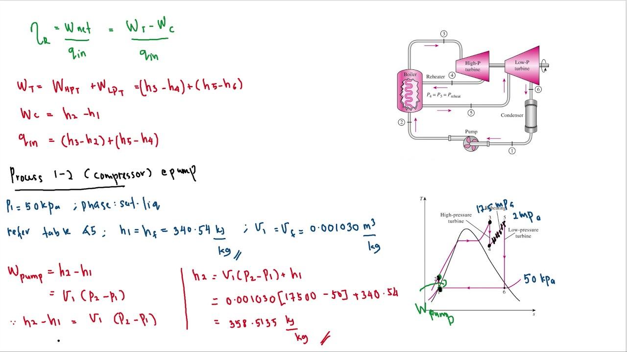 Superheat and Reheat - Rankine Cycle