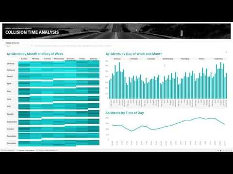 Tableau Gartner BI Bake-Off: Interactive Dashboards and Guided Analytics