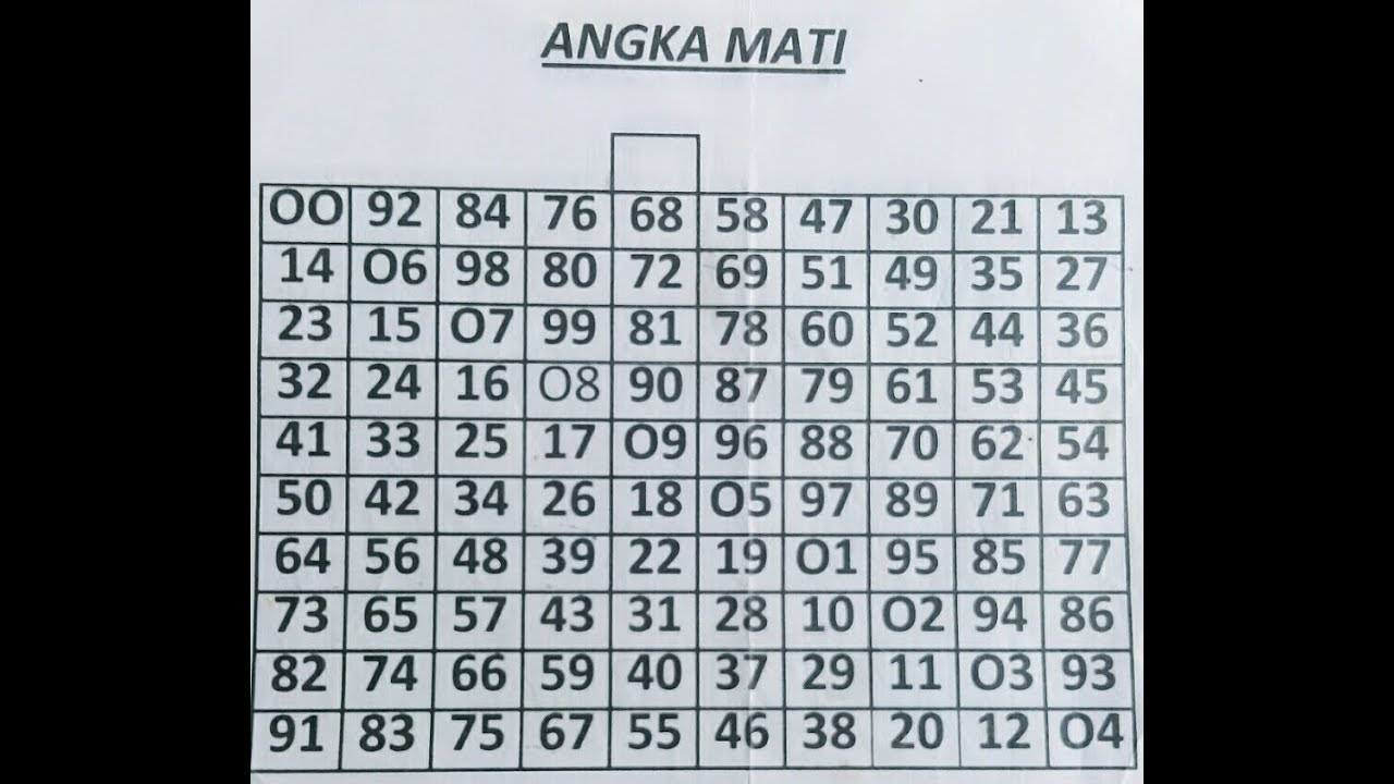 TABEL ANGKA MATI UTK SEMUA PASARAN - JURUS BOOM SGP - YouTube