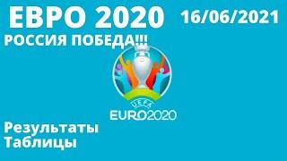 Футбол Евро 2020 Итоги 6 дня Чемпионат Европы по футболу 2020 Таблицы результаты расписание