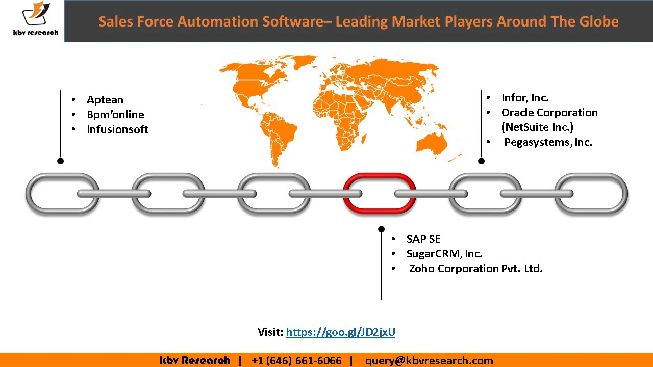 the advantage in using sales force automation technique According to webopedia, sales force automation, or sfa, is a technique of using software to automate the business tasks of salesthis is a very succinct definition and probably doesn't tell us much about what we really want to know when we ask the question 'what is sales force automation.