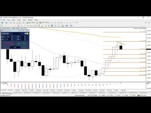 Trade Setups on Daily Charts with Patterns and Market Structure