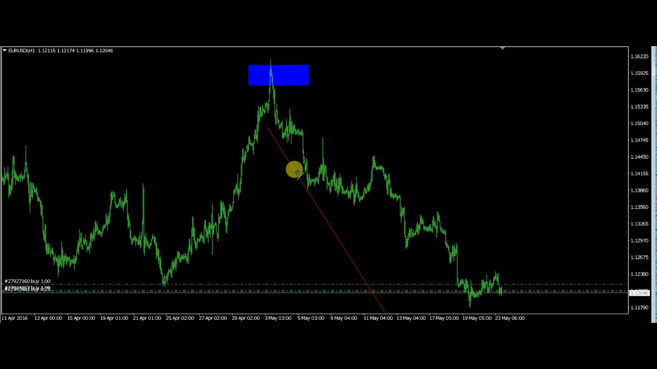 Understanding The Forex Market Cycle For Beginners