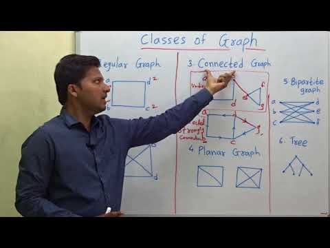 Classes Of Graph (Types Of Graph)  Graph Theory #7