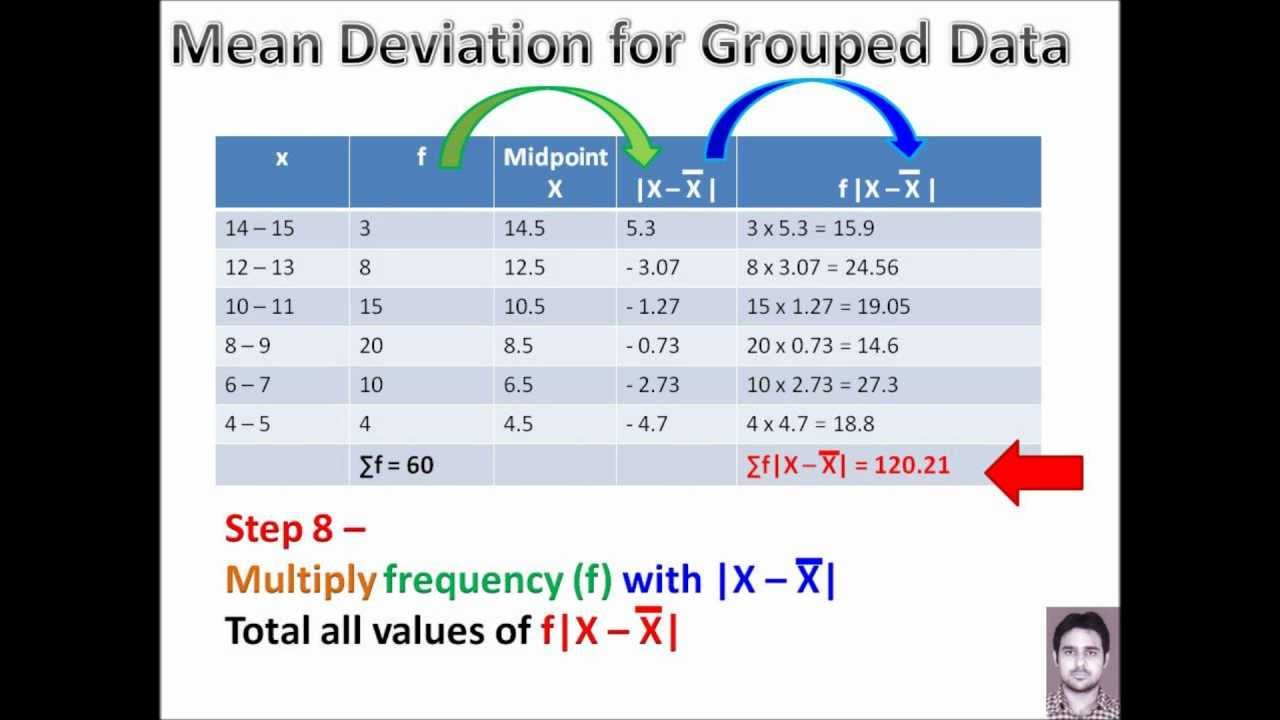 Calculating Mean Deviation For Grouped Data By Peeyush Malhotra  Gurdaspuriawmv