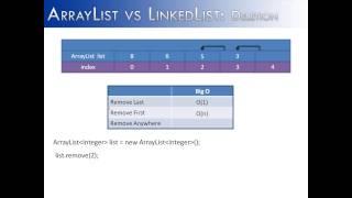 ArrayList vs LinkedList Part 3: Deletion (Java)