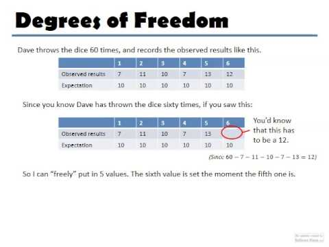 Chi squared critical values degrees of freedom and level for T table for 99 degrees of freedom