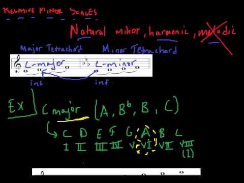 Music Theory Lesson - Relative Minor Scales