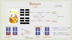 Goodie's I Ching - #24 Return (Hexagram)