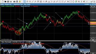How To Calculate Trend Lines in Japanese Yen