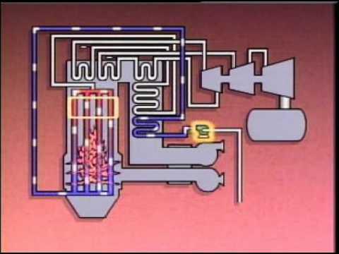Boiler - drum - Video 4 - one through boiler - supercritical - YouTube