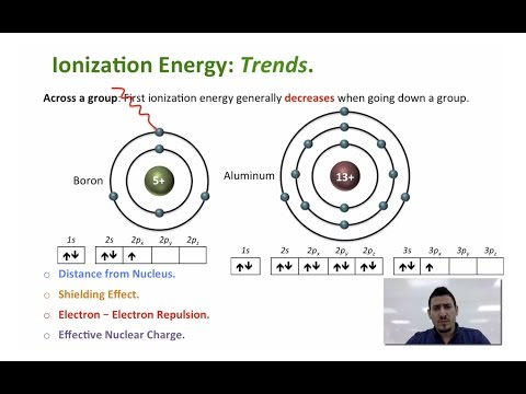 Periodic Trends | Ionization Energy.