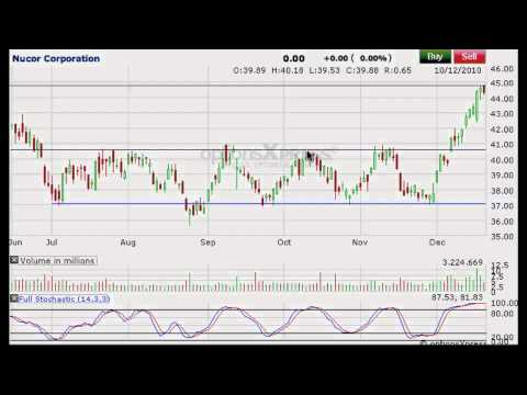 Horizontal support / resistance lines day trading jaytradinglive.com